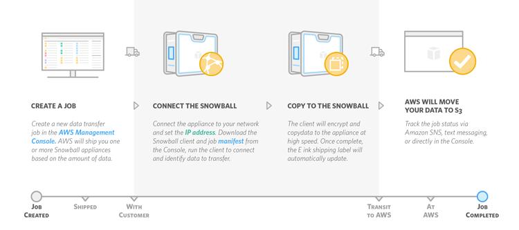 Snowball Timeline