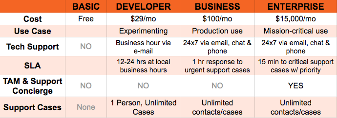 AWS Support Plans
